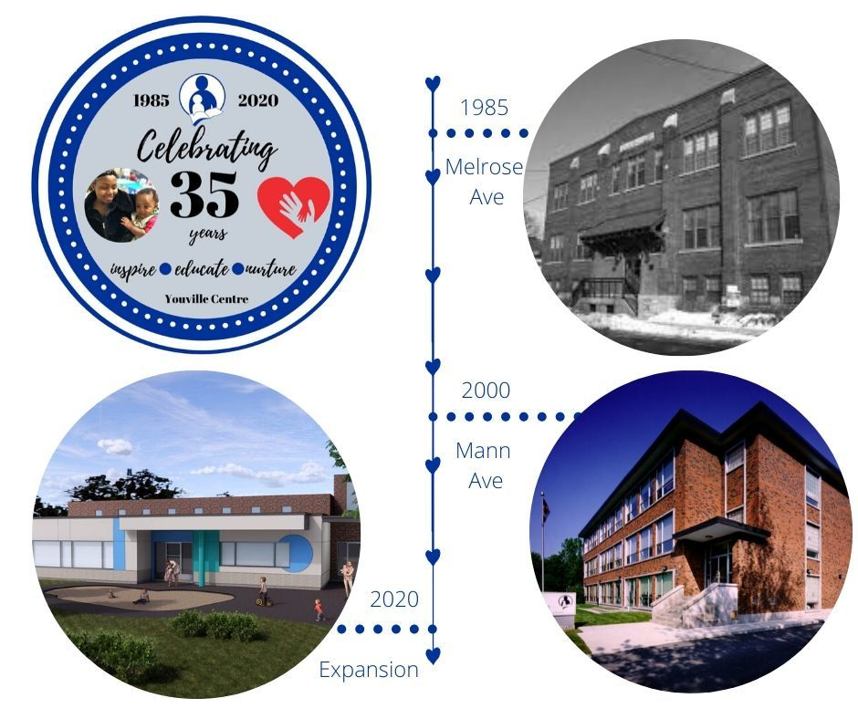 timeline graphic of Youville Centre's 35 years